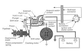 starter motor wiring diagram starter motor replacement
