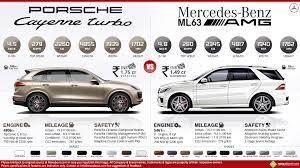 Porsche Cayenne Years - porsche cayenne turbo vs mercedes ml63 amg
