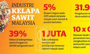 Minyak Kelapa Sawit Terkini malaysia kekal pengeluar utama minyak sawit dunia nasional