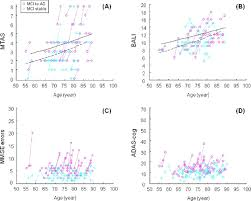 dynamics of brain structure and cognitive function in the