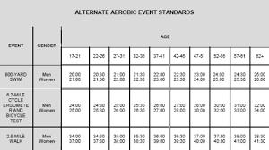 new prt standards alternate aerobic events