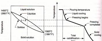 solidification process and powder mettalurgy kullabs com