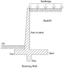 Masonry Retaining Wall Design All New Home Design Retaining Wall - Concrete retaining walls design