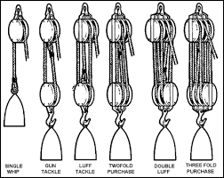 block and tackle l fm 55 17 chapter 6 block and tackle wire and marlinespike