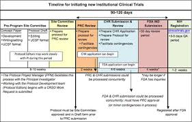monitoring report template clinical trials about clinical research support office ucsf helen diller family