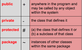 tutorialspoint uml class diagram uml class diagrams tutorial step by step salma medium