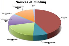 Radio Broadcasting Programs Where Your Money Goes Support