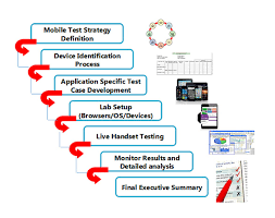 how to build an ideal mobile app test plan s w testing studio