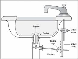 Kitchen Sink Plumbing Parts Enticing Typical Frozen Then Kitchen Sink Wastes Drain Pipe Vent