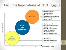 rfid technology and applications outline overview of rfid reader