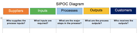 Sipoc Templates And Exles Templates And Instructions Sipoc Template