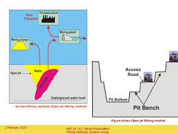 how to open a miner s l surface mining planning and design of open pit mining
