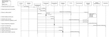 tutorialspoint uml class diagram uml sequence diagrams corfu villa