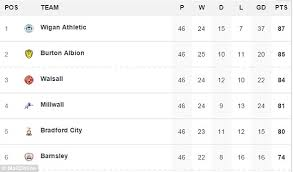 sky bet chionship table nifty sky bet league 1 table f72 in perfect home interior design