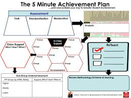 gcse revision planner template the 5minachievementplan by teachertoolkit and leadinglearner the 5 minute achievement plan by teachertoolkit and leadinglearner