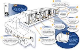 Kitchen Exhaust System Design Hervorragend Kitchen Exhaust System Design Ventilation Of Best