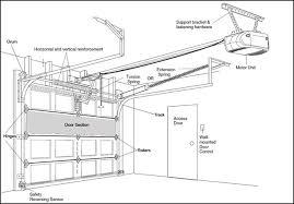 Overhead Garage Door Replacement Parts Garage Door And Parts Doors