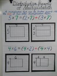 distributive property of multiplication anchor chart 3rd grade
