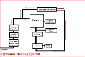 water baseboard heating conceptual example 1 water