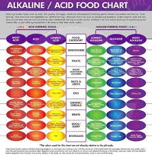 alkaline acid food chart alkalize or die healthy living