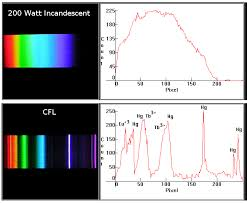 Incandescent Light Spectrum Do Energy Saving Light Bulbs Emit Ultraviolet Radiation
