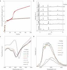 gas detection by structural variations of fluorescent guest
