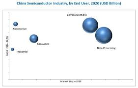 A Construction China And Semiconductors China Semiconductor Industry Expansion Plans Analysis And Trends