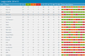 Prime League Table How The Premier League Table Would Look Like In Mls Format