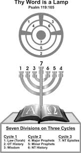 menorah 7 candles sevenfold light of god s word