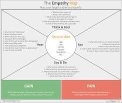 how do you say map in how to map your target audience empathy map exle personas