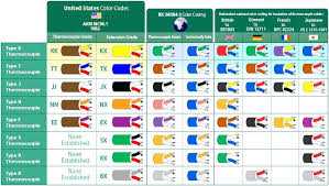 electrical wiring color code wire color color code european