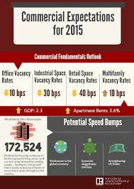 infographic california real estate market improvingthe nar reports modest growth in commercial real estate sprague real