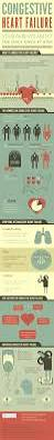 the 25 best heart failure ideas on pinterest what causes heart