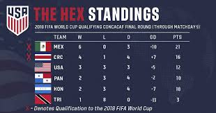World Cup Table World Cup Qualifying Scenarios How The Usa Can Book Its Ticket To