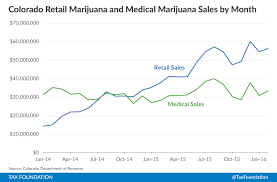 Estimate Income Tax 2015 by Marijuana Taxes Lessons From Colorado And Washington Tax Foundation