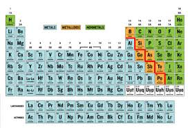 Metalloid Periodic Table Untitled Document