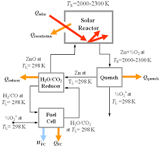 materials free full text review of the two step h2o co2