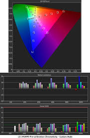 lg 34um95 monitor color gamut and performance