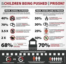 fact sheet how bad is the to prison pipeline tavis