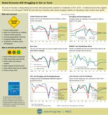 imf world economic outlook weo october 2014 legacies clouds