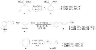in olefin metathesis fresh molecules free full text resume