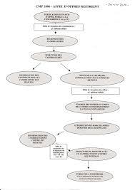 lettre de demande de fourniture de bureau comment contrôler un marché dans votre commune anticor