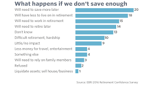 How Much Do I Need For A Comfortable Retirement Proof That Saving At The Last Minute Won U0027t Save Your Retirement