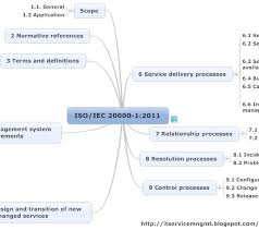 iso map itil service management iso iec 20000 2011 free mind map