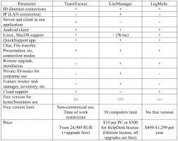 help desk software comparison chart teamviewer vs logmein vs litemanager best remote access software