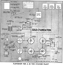 gold cil u0026 cip gold leaching process explained ccd