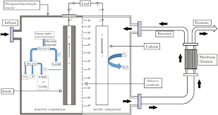 a critical review of bioelectrochemical membrane reactor becmr