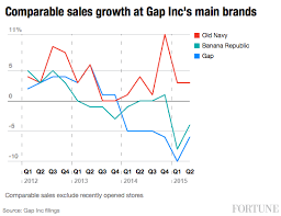 gap inc s problems in one chart navy is its best performing
