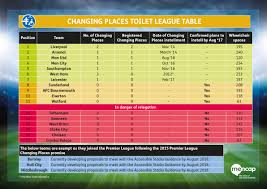 Premier League Table Toilet League Table