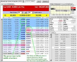 bid ask significato level ii how to trade and invest in the stock market